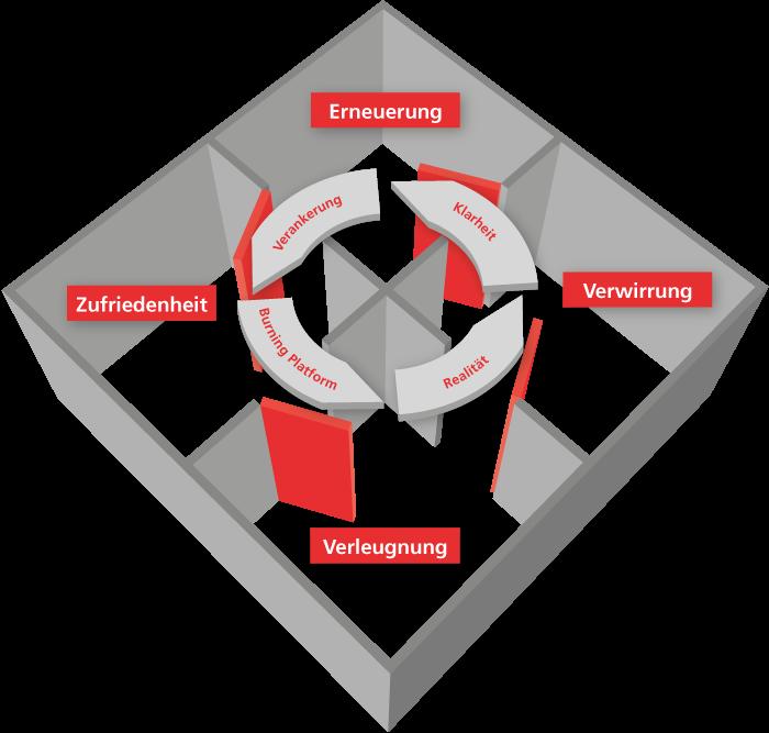 Vier-Zimmer-Modell - Veränderungsprozesse