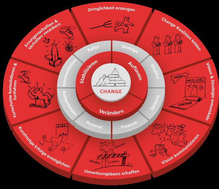 Changemanagement - Veränderungsprozesse