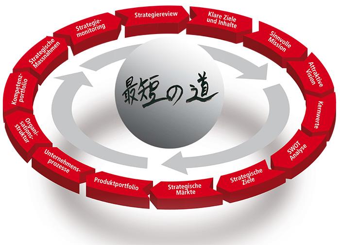 Strategie-Coaching